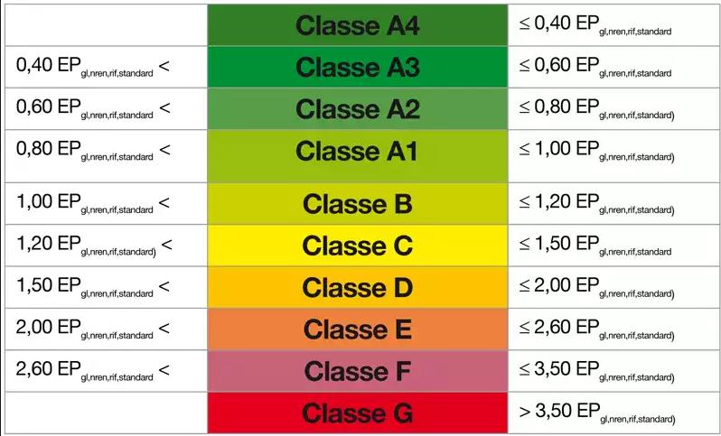 classi energetiche predefinite