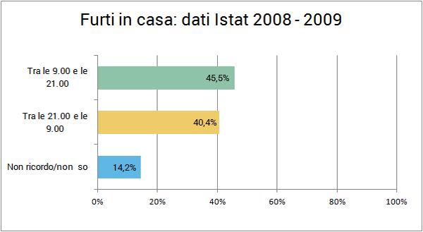 Furti in casa statistiche Istat 2008 2009