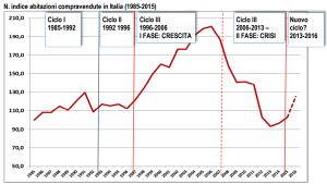 Andamento mercato immobiliare residenziale: focus OMI 2000-2015