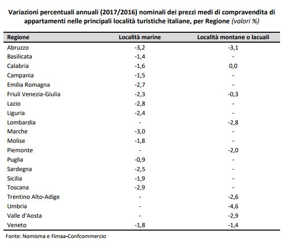 Variazioni percentuali annuali (2017/2016) nominali dei prezzi medi di compravendita di appartamenti nelle principali località turistiche italiane, per Regione (valori %)