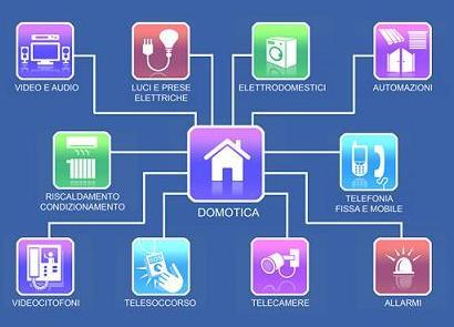 casa, Tecnologia e sicurezza